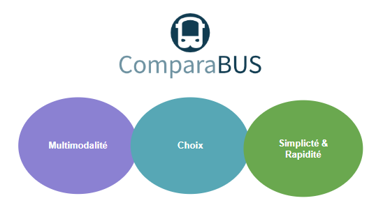 CmparaBUS, le comparateur multi transport bus train covoiturage et avion