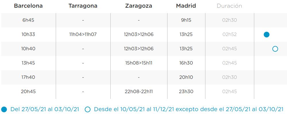 Horarios OUIGO Barcelona Madrid